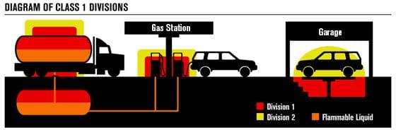 Hazardous Location Equipment Requirements